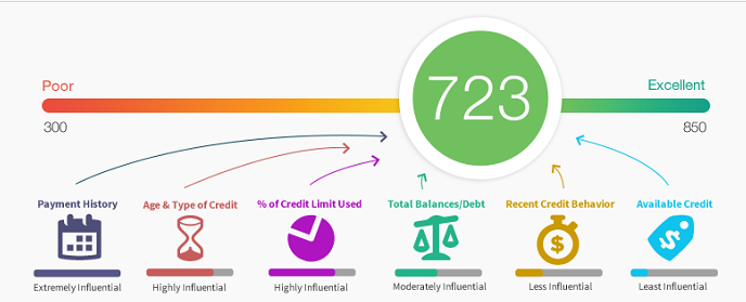 Your Credit Score: What is it, and What Does it Mean?